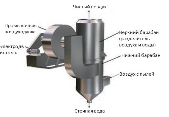 Пылеулавливающее оборудование